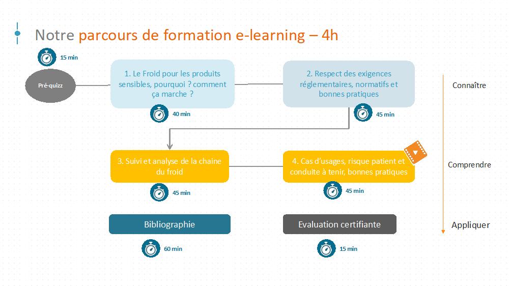E-Learning – Programme «Chaîne du froid»